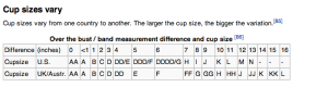 Cup sizes from Wiki